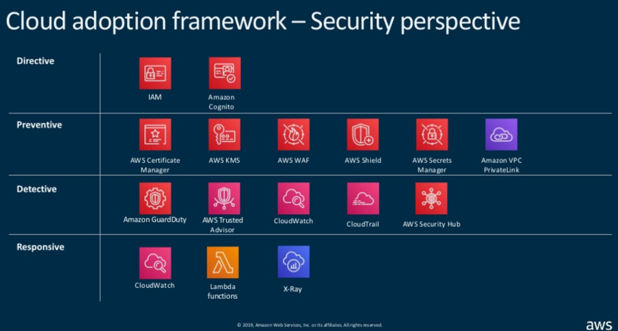 A table with various security products and the perspective they address